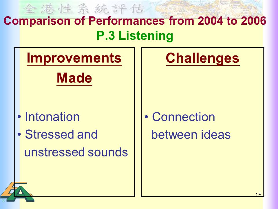 15 Comparison of Performances from 2004 to 2006 P.3 Listening Improvements Made Intonation Stressed and unstressed sounds Challenges Connection between ideas
