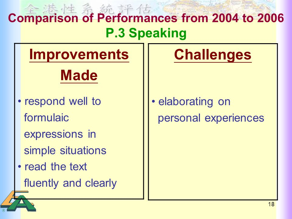 18 Comparison of Performances from 2004 to 2006 P.3 Speaking Challenges elaborating on personal experiences Improvements Made respond well to formulaic expressions in simple situations read the text fluently and clearly