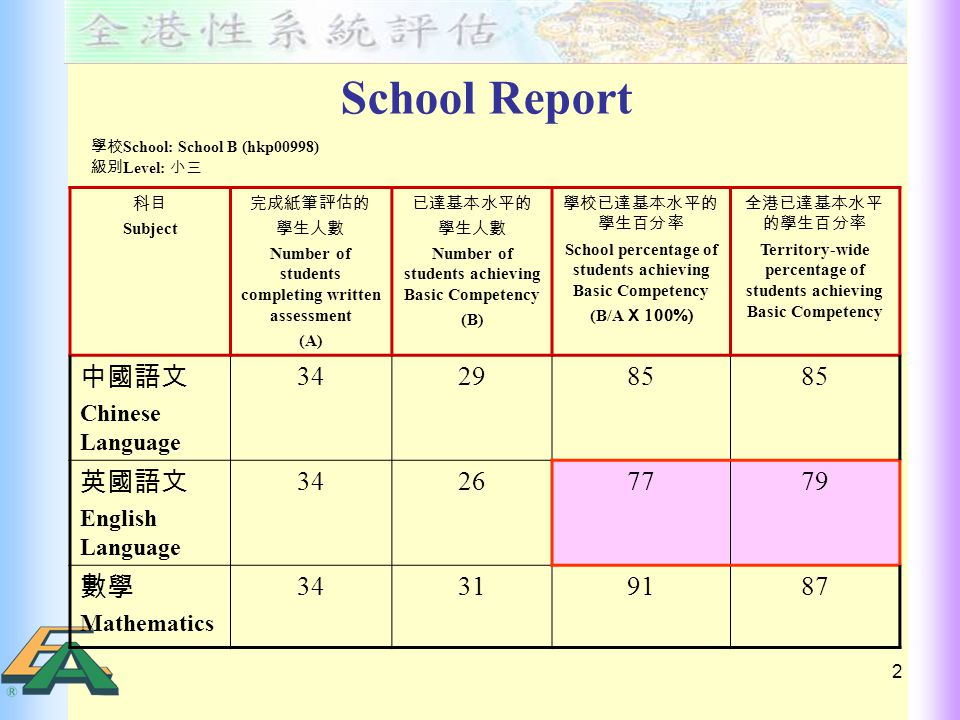 3 Item Analysis Report (sorted by Sub-paper ) 題號 Item no.