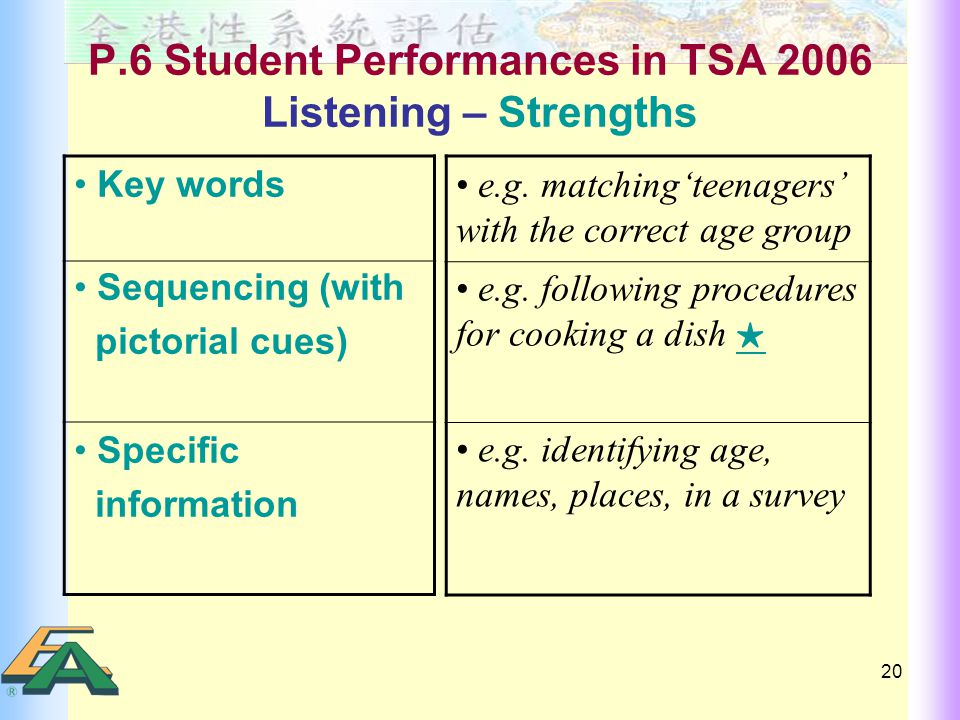 20 P.6 Student Performances in TSA 2006 Listening – Strengths Key words Sequencing (with pictorial cues) Specific information e.g.