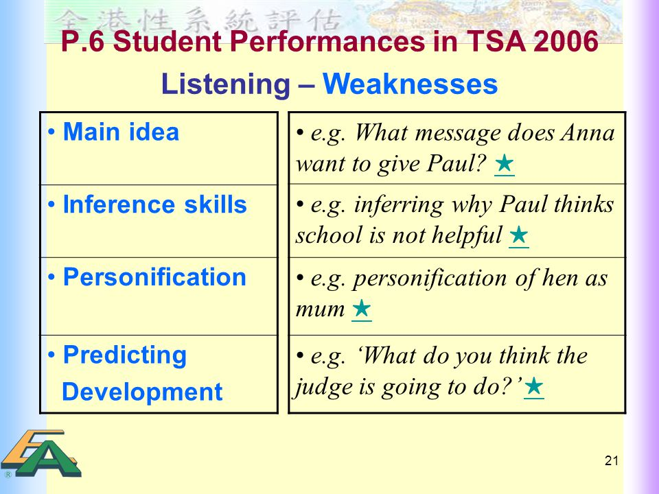 21 P.6 Student Performances in TSA 2006 Listening – Weaknesses Main idea Inference skills Personification Predicting Development e.g.