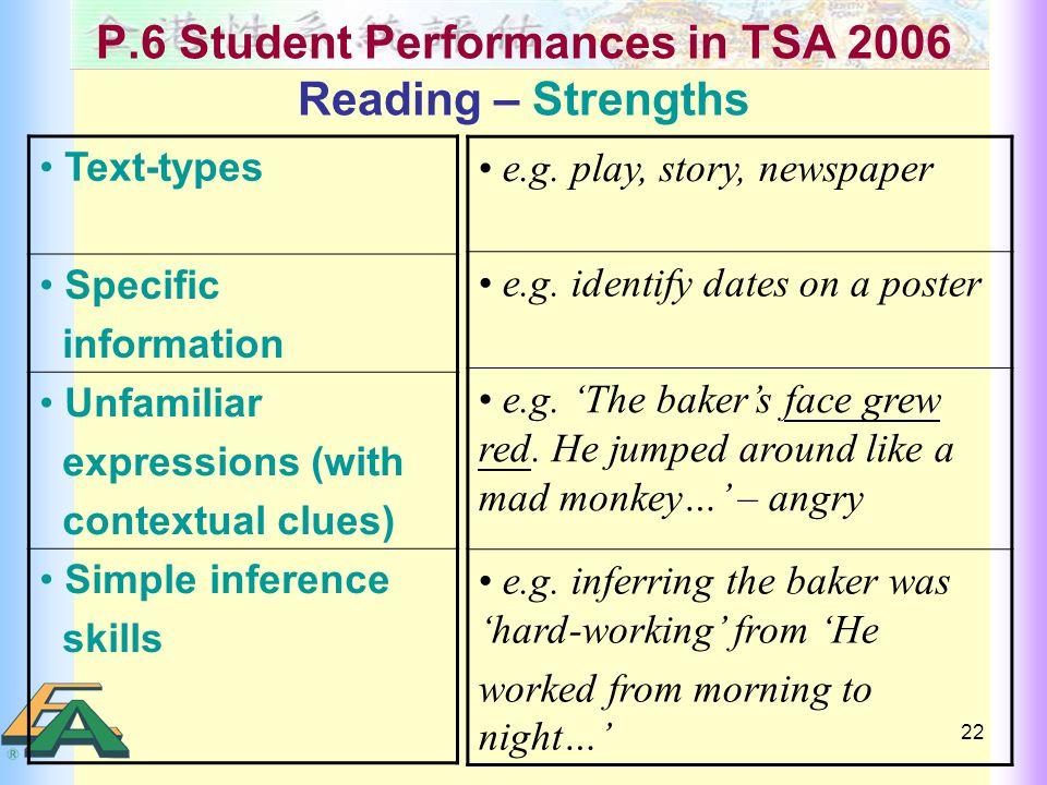 22 P.6 Student Performances in TSA 2006 Reading – Strengths Text-types Specific information Unfamiliar expressions (with contextual clues) Simple inference skills e.g.