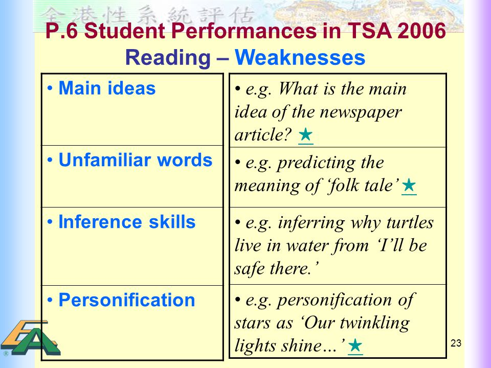 23 P.6 Student Performances in TSA 2006 Reading – Weaknesses Main ideas Unfamiliar words Inference skills Personification e.g.