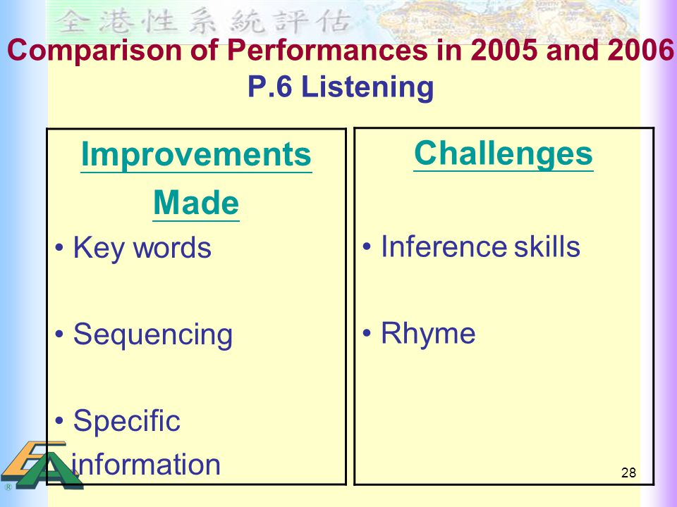 28 Comparison of Performances in 2005 and 2006 P.6 Listening Improvements Made Key words Sequencing Specific information Challenges Inference skills Rhyme