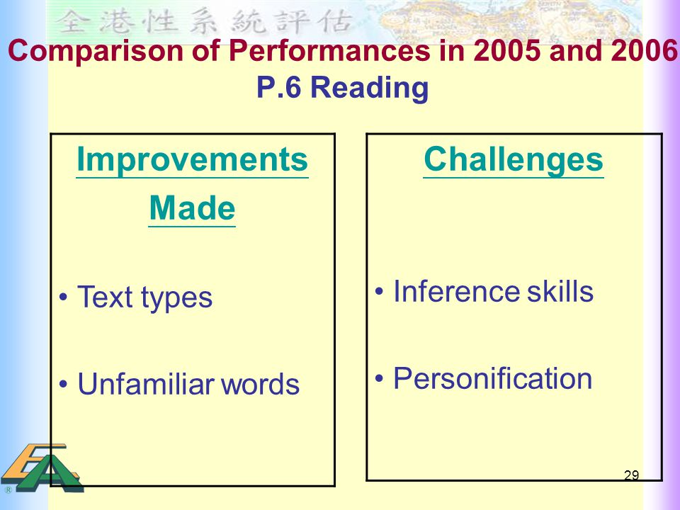 29 Comparison of Performances in 2005 and 2006 P.6 Reading Improvements Made Text types Unfamiliar words Challenges Inference skills Personification