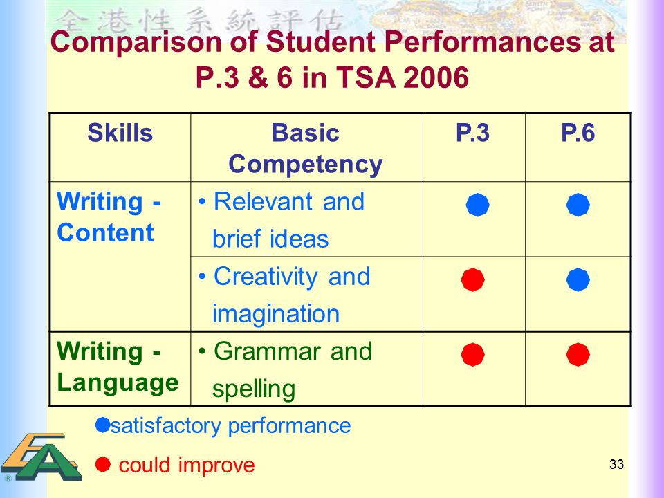 33 Comparison of Student Performances at P.3 & 6 in TSA 2006 SkillsBasic Competency P.3P.6 Writing - Content Relevant and brief ideas   Creativity and imagination  Writing - Language Grammar and spelling   satisfactory performance  could improve