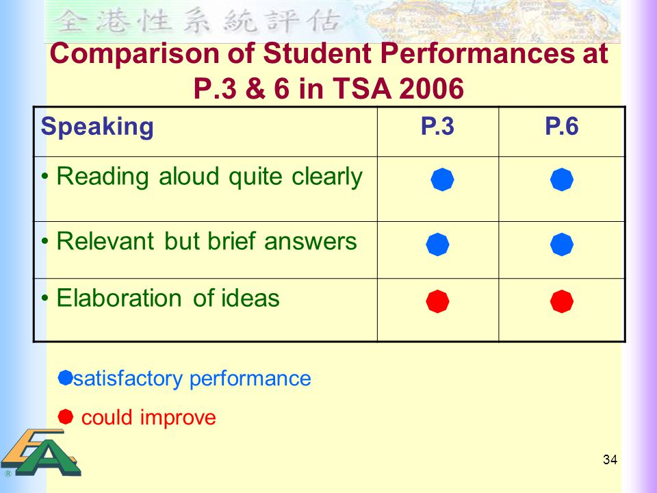 34 Comparison of Student Performances at P.3 & 6 in TSA 2006 SpeakingP.3P.6 Reading aloud quite clearly   Relevant but brief answers  Elaboration of ideas   satisfactory performance  could improve