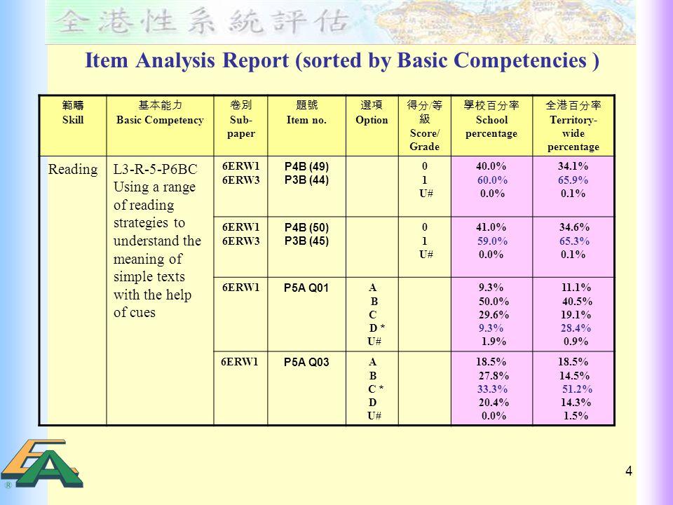 5 Percentage of Students Achieving English Basic Competency in 2004, 2005 and 2006 Year TSA 2004TSA 2005TSA 2006 P.3 75.978.879.4 P.6 --70.571.3