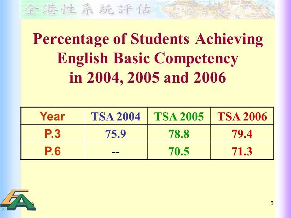 5 Percentage of Students Achieving English Basic Competency in 2004, 2005 and 2006 Year TSA 2004TSA 2005TSA 2006 P.3 75.978.879.4 P.6 --70.571.3