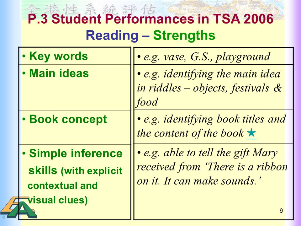9 P.3 Student Performances in TSA 2006 Reading – Strengths Key words Main ideas Book concept Simple inference skills (with explicit contextual and visual clues) e.g.