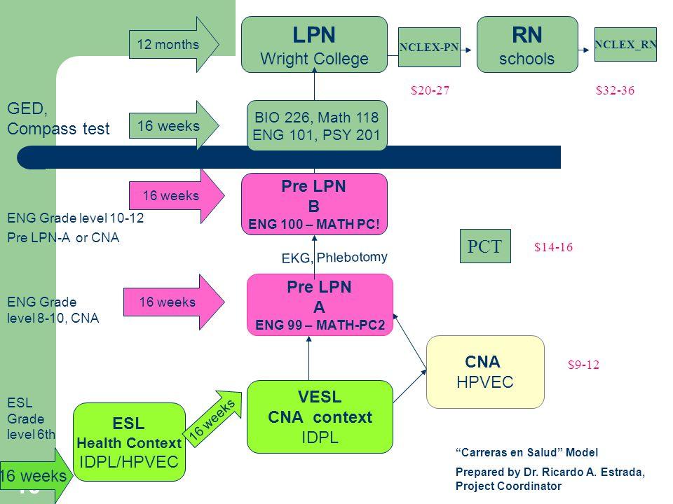 10 ESL Health Context IDPL/HPVEC VESL CNA context IDPL CNA HPVEC Pre LPN A ENG 99 – MATH-PC2 Pre LPN B ENG 100 – MATH PC.