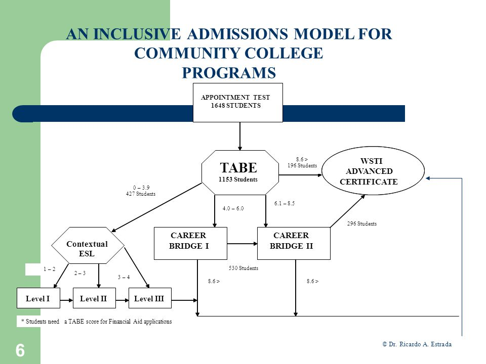 7 AN INCLUSIVE ADMISSIONS MODEL FOR COMMUNITY COLLEGE PROGRAMS Developed by Dr. Ricardo A. Estrada