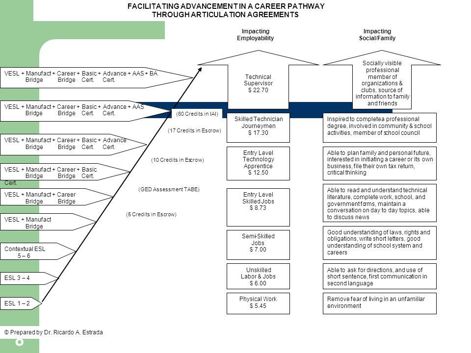 8 FACILITATING ADVANCEMENT IN A CAREER PATHWAY THROUGH ARTICULATION AGREEMENTS VESL + Manufact + Career + Basic + Advance + AAS+ BA Bridge Bridge Cert
