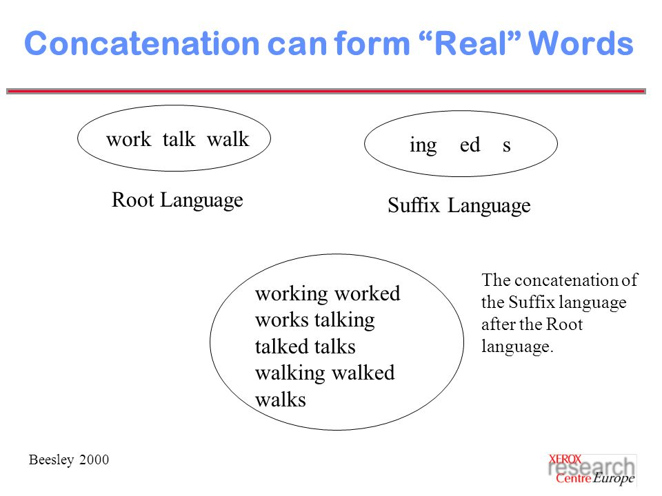 Beesley 2000 Concatenation can form Real Words work talk walk Root Language ing ed s Suffix Language working worked works talking talked talks walking walked walks The concatenation of the Suffix language after the Root language.