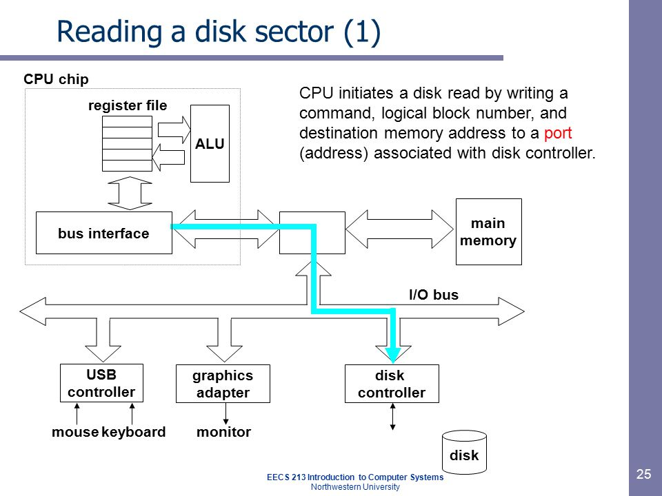EECS 213 Introduction to Computer Systems Northwestern University 25 Reading a disk sector (1) main memory ALU register file CPU chip disk controller