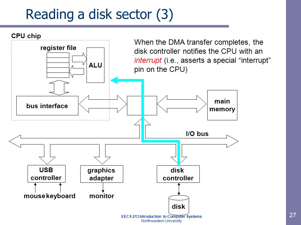 EECS 213 Introduction to Computer Systems Northwestern University 27 Reading a disk sector (3) main memory ALU register file CPU chip disk controller