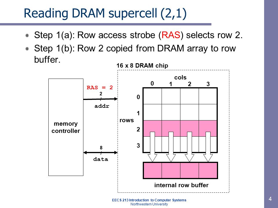 EECS 213 Introduction to Computer Systems Northwestern University 4 Reading DRAM supercell (2,1) Step 1(a): Row access strobe (RAS) selects row 2. Ste