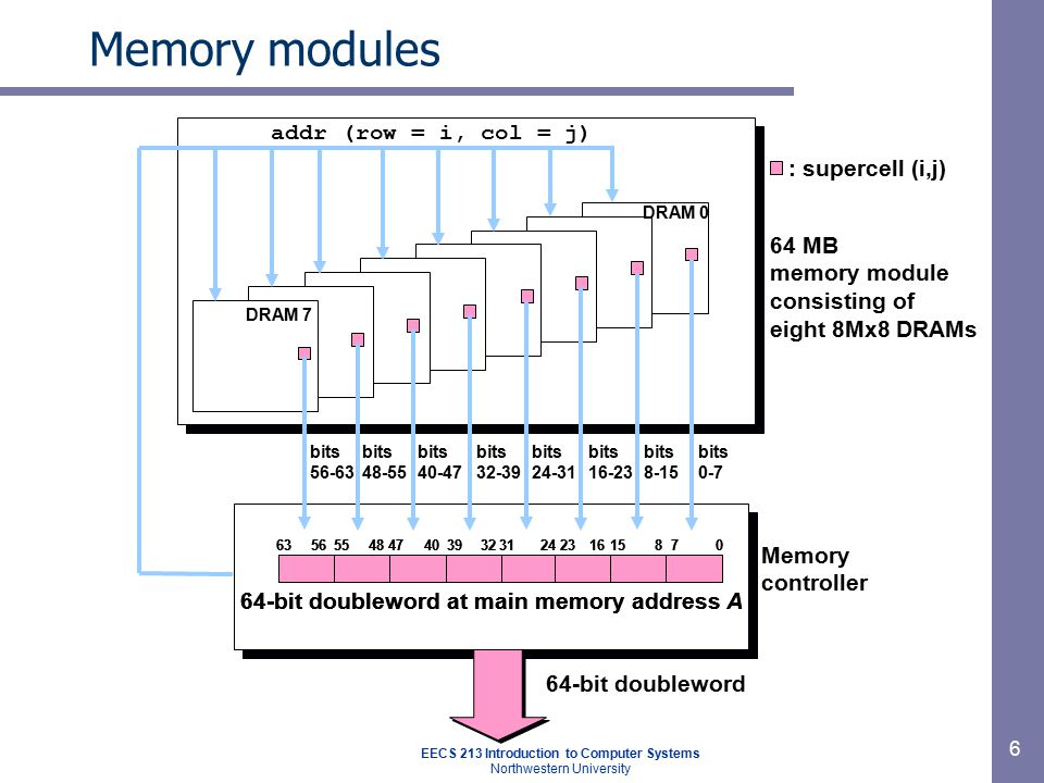 EECS 213 Introduction to Computer Systems Northwestern University 6 Memory modules : supercell (i,j) 64 MB memory module consisting of eight 8Mx8 DRAM
