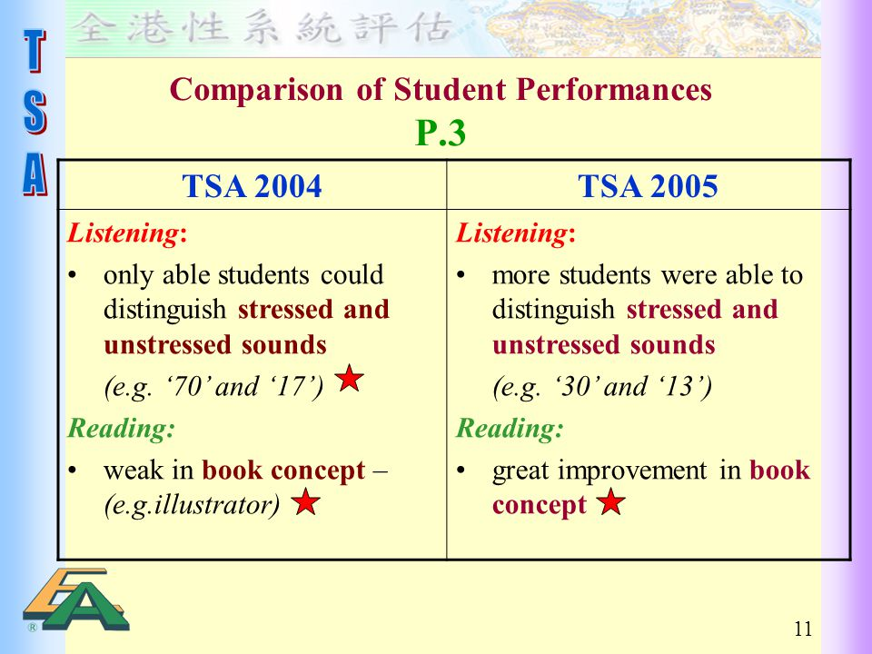 11 Comparison of Student Performances P.3 TSA 2004TSA 2005 Listening: only able students could distinguish stressed and unstressed sounds (e.g.