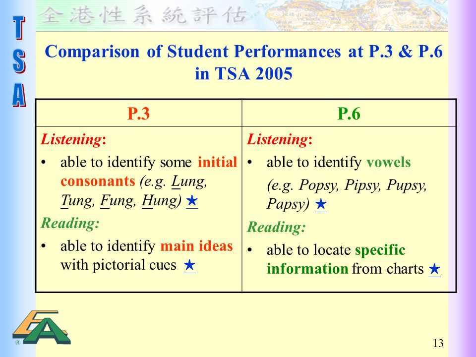 13 Comparison of Student Performances at P.3 & P.6 in TSA 2005 P.3P.6 Listening: able to identify some initial consonants (e.g.