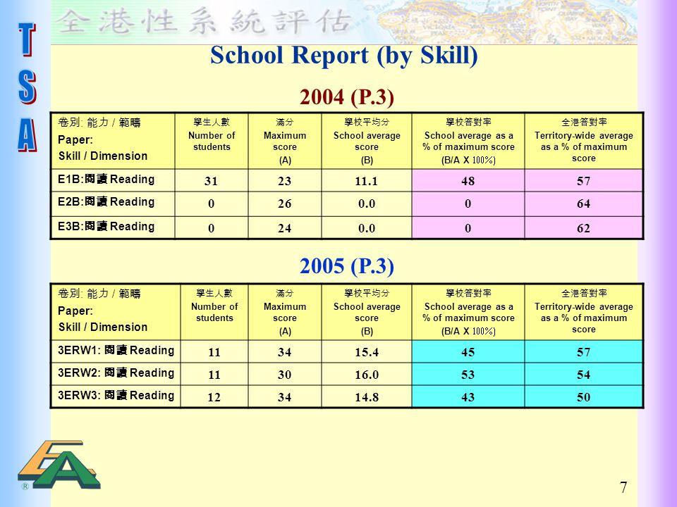 7 School Report (by Skill) 2004 (P.3) 卷別 : 能力 / 範疇 Paper: Skill / Dimension 學生人數 Number of students 滿分 Maximum score (A) 學校平均分 School average score (B) 學校答對率 School average as a % of maximum score (B/A X  全港答對率 Territory-wide average as a % of maximum score E1B: 閱讀 Reading 312311.14857 E2B: 閱讀 Reading 0260.0064 E3B: 閱讀 Reading 0240.0062 2005 (P.3) 卷別 : 能力 / 範疇 Paper: Skill / Dimension 學生人數 Number of students 滿分 Maximum score (A) 學校平均分 School average score (B) 學校答對率 School average as a % of maximum score (B/A X  全港答對率 Territory-wide average as a % of maximum score 3ERW1: 閱讀 Reading 113415.44557 3ERW2: 閱讀 Reading 113016.05354 3ERW3: 閱讀 Reading 123414.84350