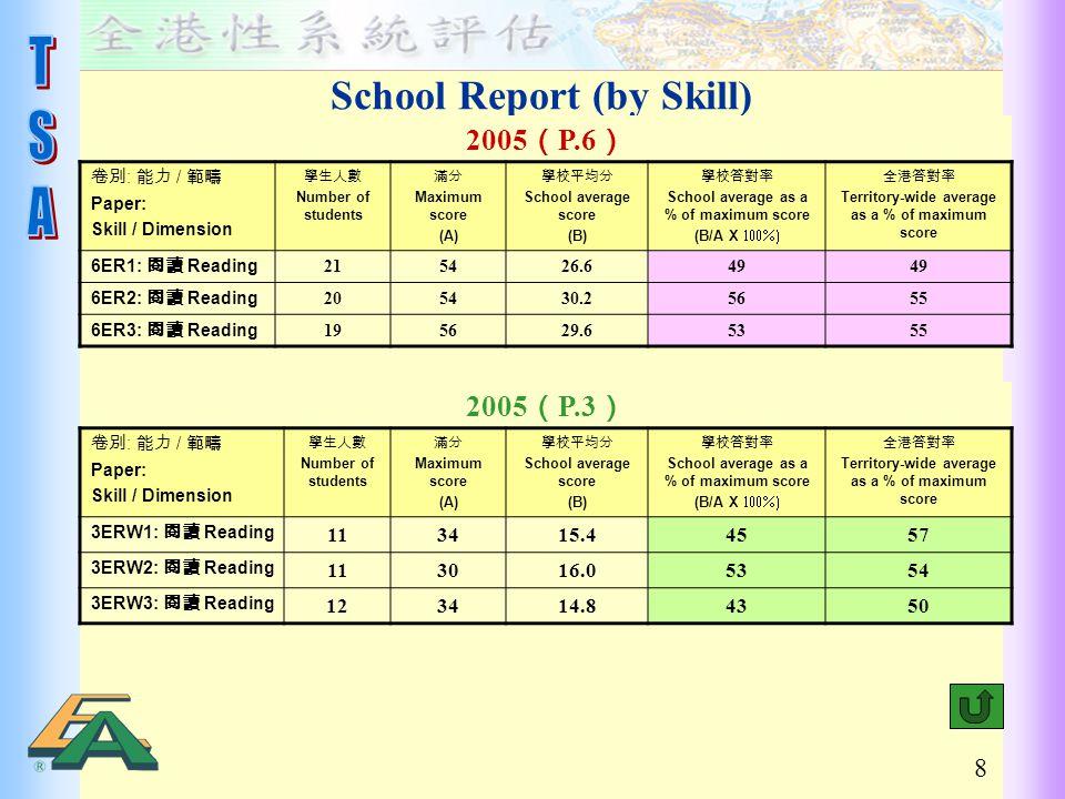 8 School Report (by Skill) 2005 ( P.6 ) 卷別 : 能力 / 範疇 Paper: Skill / Dimension 學生人數 Number of students 滿分 Maximum score (A) 學校平均分 School average score (B) 學校答對率 School average as a % of maximum score (B/A X  全港答對率 Territory-wide average as a % of maximum score 6ER1: 閱讀 Reading 215426.649 6ER2: 閱讀 Reading 205430.25655 6ER3: 閱讀 Reading 195629.65355 2005 ( P.3 ) 卷別 : 能力 / 範疇 Paper: Skill / Dimension 學生人數 Number of students 滿分 Maximum score (A) 學校平均分 School average score (B) 學校答對率 School average as a % of maximum score (B/A X  全港答對率 Territory-wide average as a % of maximum score 3ERW1: 閱讀 Reading 113415.44557 3ERW2: 閱讀 Reading 113016.05354 3ERW3: 閱讀 Reading 123414.84350