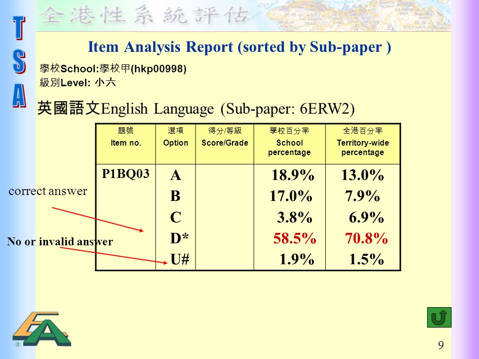 9 Item Analysis Report (sorted by Sub-paper ) 題號 Item no.