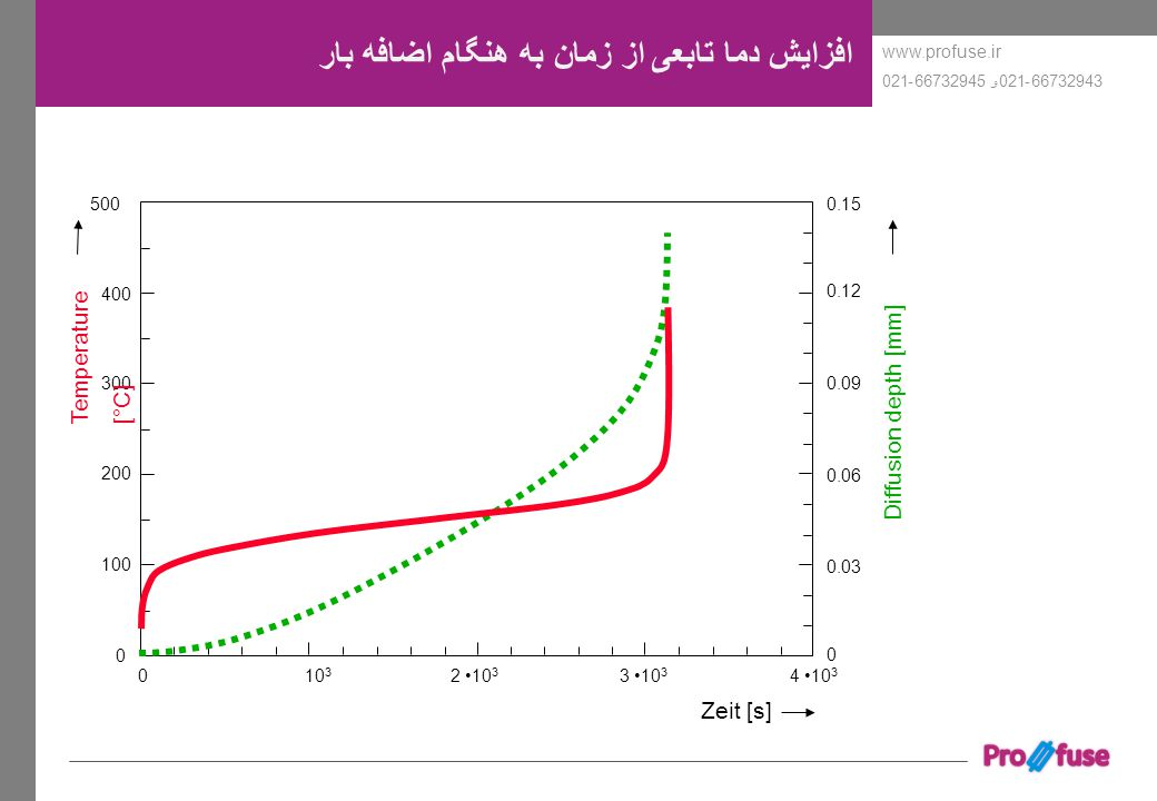 www.profuse.ir 66732943-021و 66732945-021 افزایش دما تابعی از زمان به هنگام اضافه بار 0 100 0 200 300 400 5000.15 0.12 0.09 0.06 0.03 0 10 3 2 10 3 3