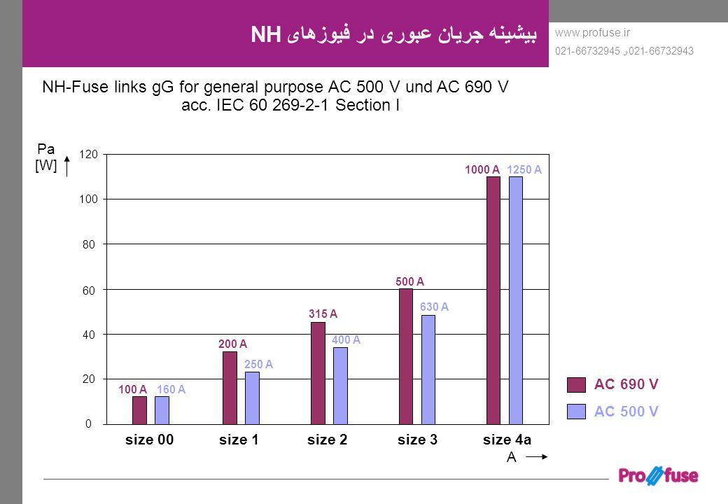 www.profuse.ir 66732943-021و 66732945-021 بیشینه جریان عبوری در فیوزهای NH NH-Fuse links gG for general purpose AC 500 V und AC 690 V acc. IEC 60 269-