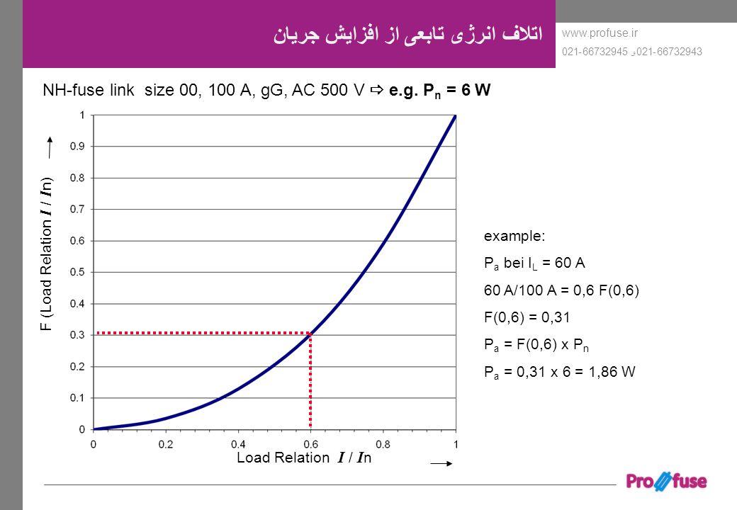 www.profuse.ir 66732943-021و 66732945-021 اتلاف انرژی تابعی از افزایش جریان NH-fuse link size 00, 100 A, gG, AC 500 V  e.g. P n = 6 W F (Load Relatio