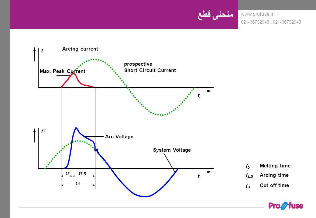 www.profuse.ir 66732943-021و 66732945-021 منحنی قطع t t System Voltage Arc Voltage Arcing current prospective Short Circuit Current I U tStS t LB tAtA
