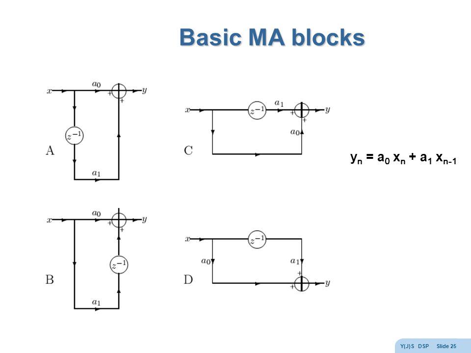 Y(J)S DSP Slide 25 Basic MA blocks y n = a 0 x n + a 1 x n-1