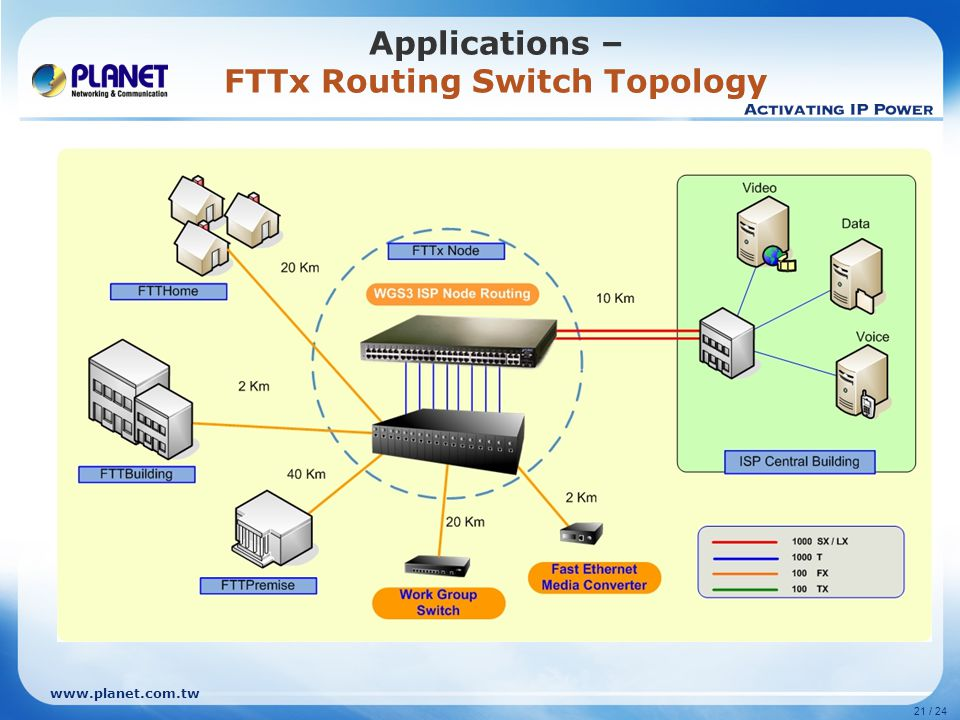 www.planet.com.tw 21 / 24 Applications – FTTx Routing Switch Topology