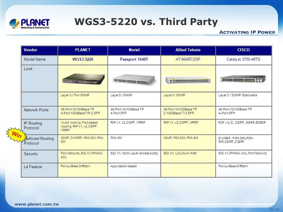 www.planet.com.tw 23 / 24 WGS3-5220 vs.