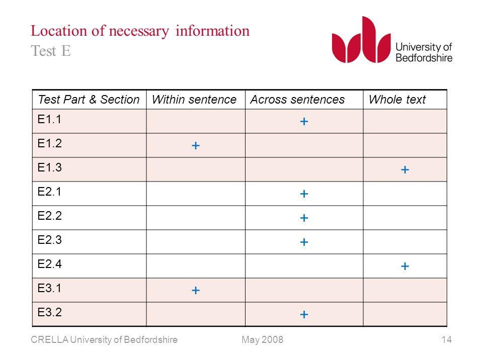 May 2008CRELLA University of Bedfordshire14 Location of necessary information Test Part & SectionWithin sentenceAcross sentencesWhole text E1.1 + E1.2 + E1.3 + E2.1 + E2.2 + E2.3 + E2.4 + E3.1 + E3.2 + Test E