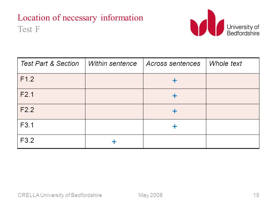 May 2008CRELLA University of Bedfordshire15 Location of necessary information Test Part & SectionWithin sentenceAcross sentencesWhole text F1.2 + F2.1 + F2.2 + F3.1 + F3.2 + Test F