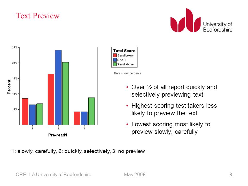 May 2008CRELLA University of Bedfordshire8 Text Preview Over ½ of all report quickly and selectively previewing text Highest scoring test takers less likely to preview the text Lowest scoring most likely to preview slowly, carefully 1: slowly, carefully, 2: quickly, selectively, 3: no preview