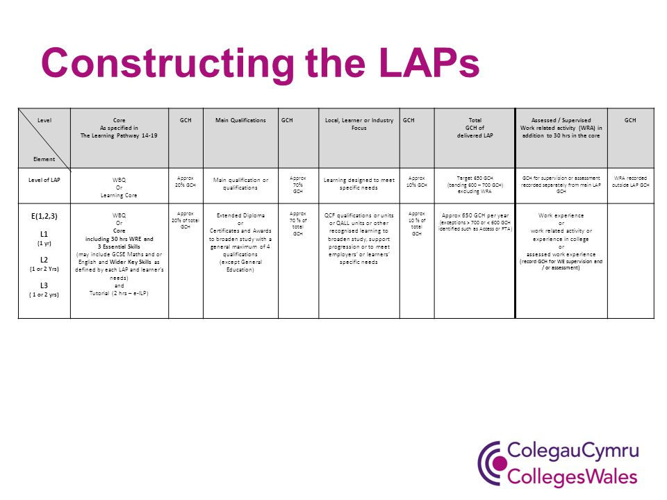 Constructing the LAPs Level Element Core As specified in The Learning Pathway 14-19 GCHMain QualificationsGCHLocal, Learner or Industry Focus GCHTotal