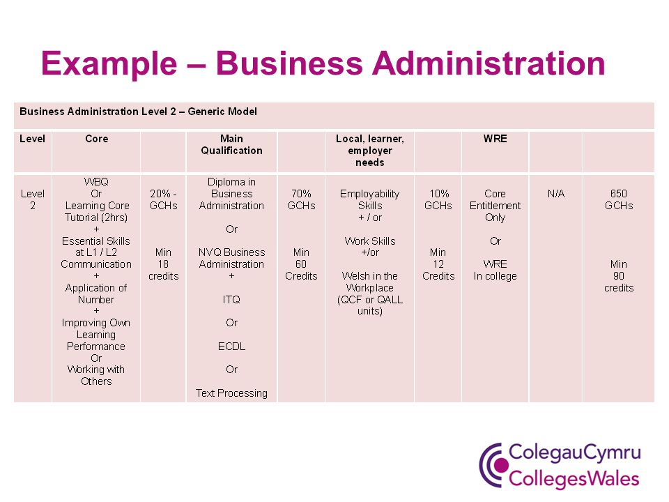Example – Business Administration