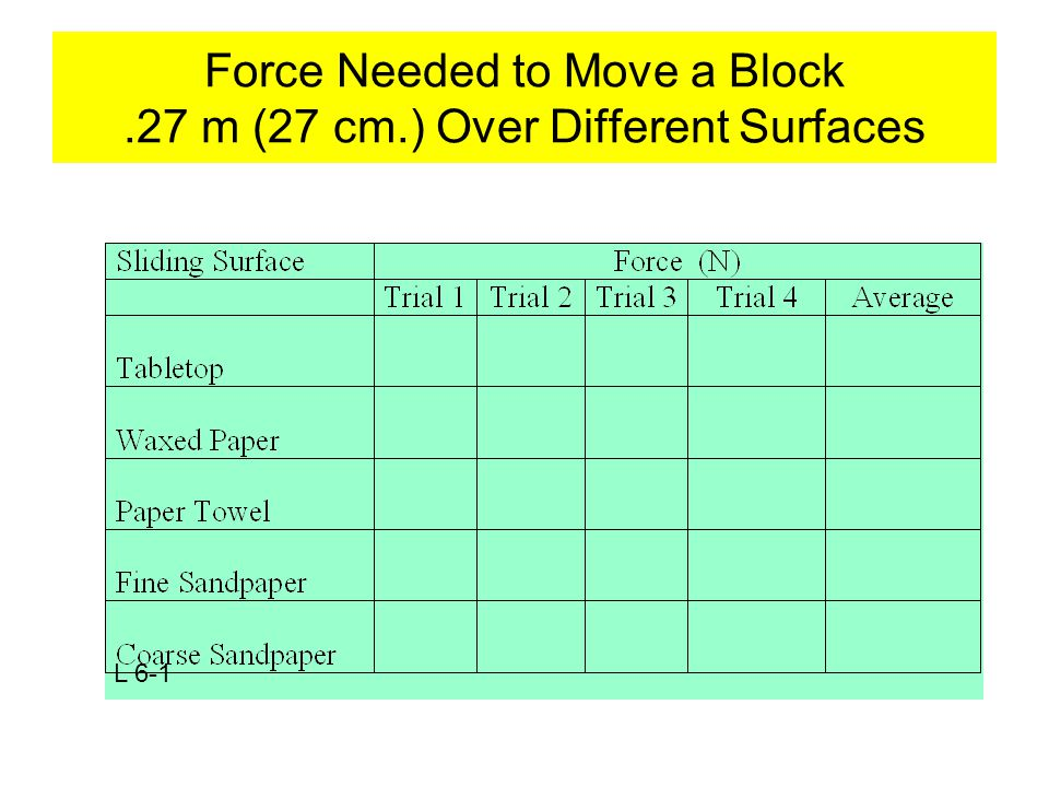 Force Needed to Move a Block.27 m (27 cm.) Over Different Surfaces L 6-1