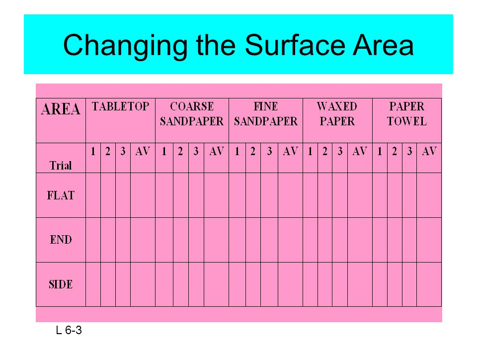 Changing the Surface Area L 6-3