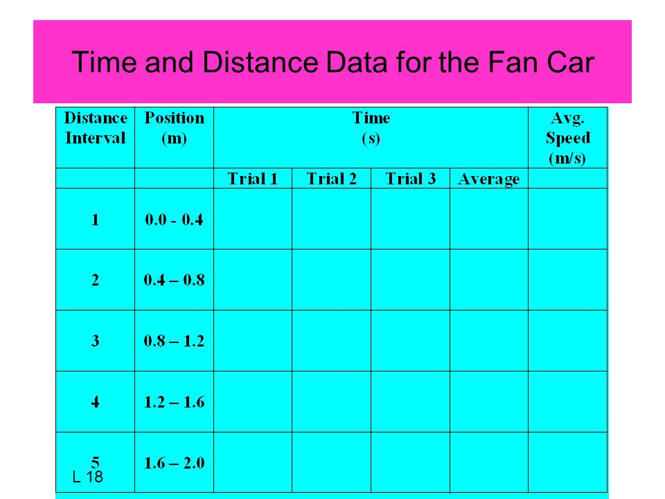 Time and Distance Data for the Fan Car L 18