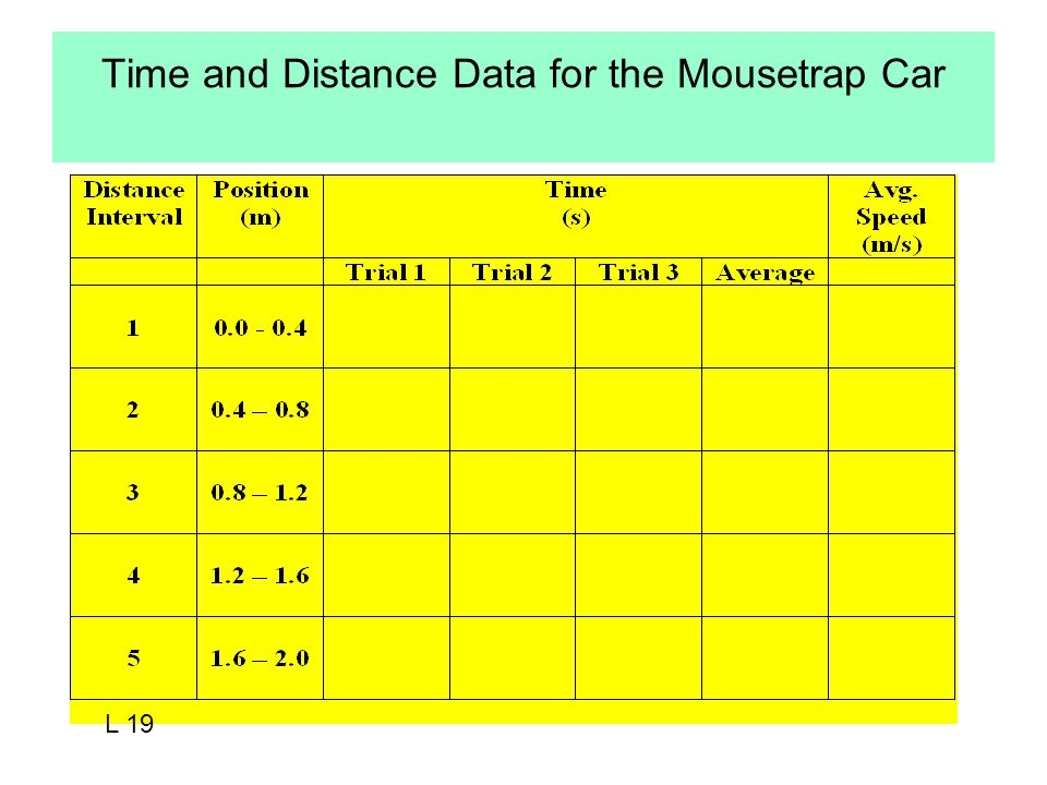 Time and Distance Data for the Mousetrap Car L 19