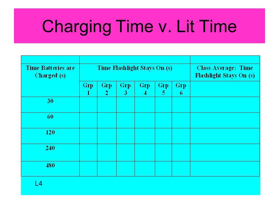 Charging Time v. Lit Time L4