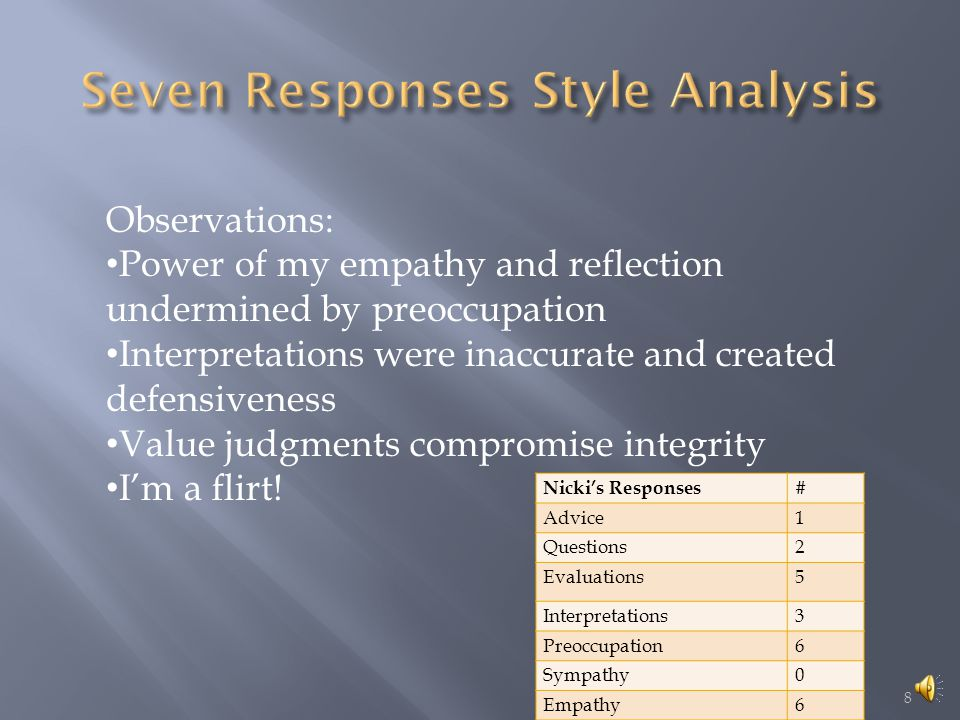 Nicki's Responses# Advice1 Questions2 Evaluations5 Interpretations3 Preoccupation6 Sympathy0 Empathy6 8 Observations: Power of my empathy and reflection undermined by preoccupation Interpretations were inaccurate and created defensiveness Value judgments compromise integrity I'm a flirt!