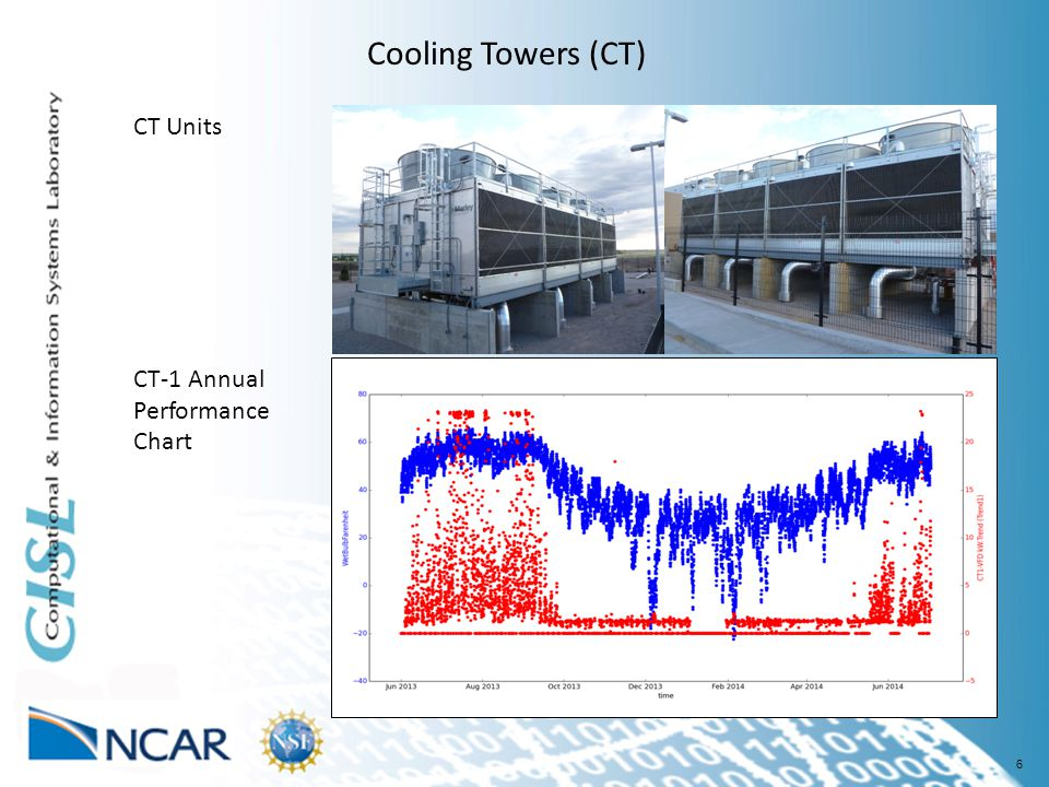 6 Cooling Towers (CT) CT Units CT-1 Annual Performance Chart