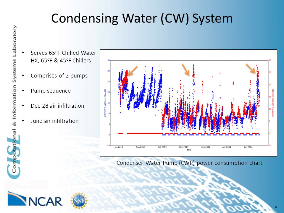8 Condensing Water (CW) System Serves 65 o F Chilled Water HX, 65 o F & 45 o F Chillers Comprises of 2 pumps Pump sequence Dec 28 air infiltration June air infiltration Condenser Water Pump (CWP) power consumption chart
