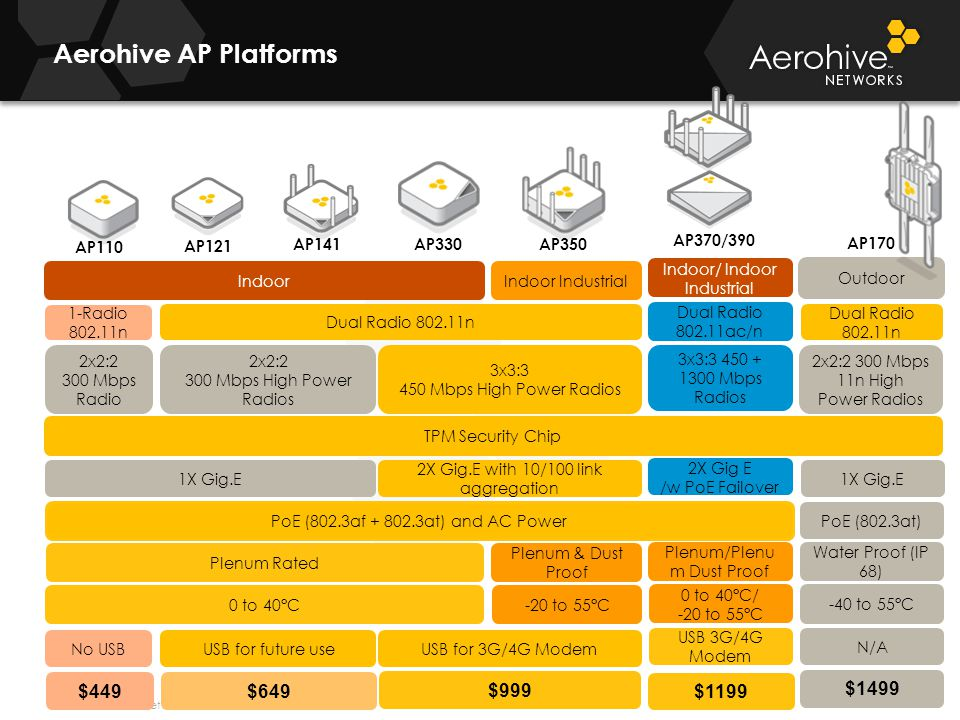 © 2012 Aerohive Networks CONFIDENTIAL AP110 Dual Radio 802.11n 2X Gig.E with 10/100 link aggregation -20 to 55°C0 to 40°C 3x3:3 450 Mbps High Power Radios 2x2:2 300 Mbps 11n High Power Radios 1X Gig.E -40 to 55°C TPM Security Chip PoE (802.3af + 802.3at) and AC Power PoE (802.3at) N/A Indoor Industrial Indoor Outdoor Plenum & Dust Proof Plenum Rated Water Proof (IP 68) Aerohive AP Platforms AP121 AP330 AP350 AP170 1X Gig.E 2x2:2 300 Mbps High Power Radios 1-Radio 802.11n USB for 3G/4G Modem No USB AP141 USB for future use 2x2:2 300 Mbps Radio 2X Gig E /w PoE Failover 3x3:3 450 + 1300 Mbps Radios Dual Radio 802.11ac/n Plenum/Plenu m Dust Proof 0 to 40°C/ -20 to 55°C USB 3G/4G Modem AP370/390 Indoor/ Indoor Industrial Dual Radio 802.11n $1499 $999 $649$449 $1199