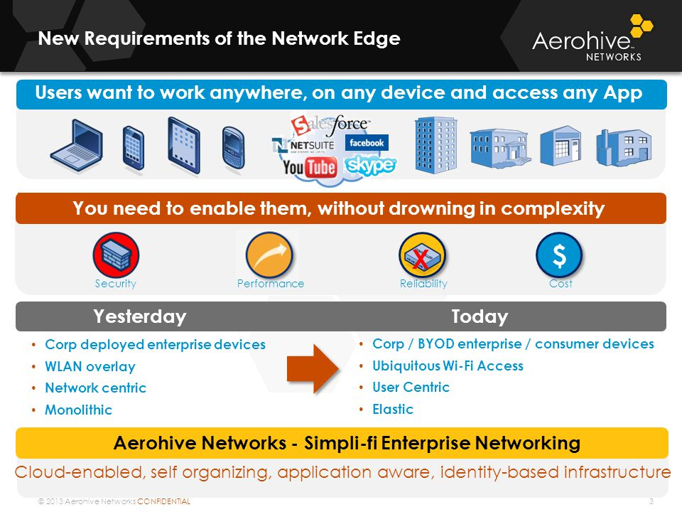 © 2013 Aerohive Networks CONFIDENTIAL Aerohive Routing Platforms 14 BR100BR200 WPAP330AP350 Single RadioDual Radio 2X 10/100/1000 Ethernet 5-10 Mbps FW/VPN 30-50Mbps FW/VPN $99 1x1 11bgn3x3:3 450 Mbps 11abgn 5X 10/100 5X 10/100/1000 0 PoE PSE 2X PoE PSE * * Also available as a non-Wi-Fi, non PoE device - $499 (BR200) L2 & L3 IPSec VPN Gateway (VMware) ~500 Mbps VPN 1000 Tunnels 2 Virtual Interfaces Cloud VPN Gateway $699*$999 ~1 - 50 Users (as a router) ~1 - 10 Users~1 - 50 Users