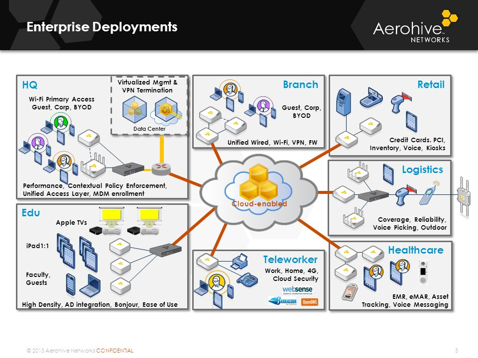 © 2013 Aerohive Networks CONFIDENTIAL Enterprise Deployments 5 HQ Retail Edu iPad1:1 Faculty, Guests Apple TVs Branch Unified Wired, Wi-Fi, VPN, FW Virtualized Mgmt & VPN Termination Wi-Fi Primary Access Guest, Corp, BYOD Teleworker Work, Home, 4G, Cloud Security Credit Cards.